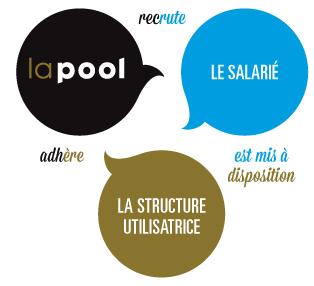 Base Landerneau LaPool Est Un Groupement Demployeurs Qui Intervient Dans Les Domaines De La Culture Et Linnovation